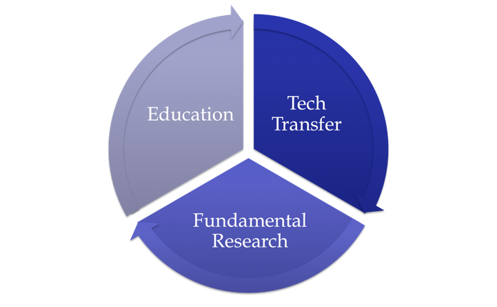 Lab education cycle